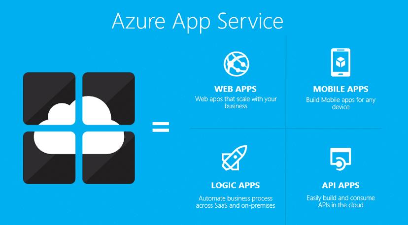 Cloud App - Azure