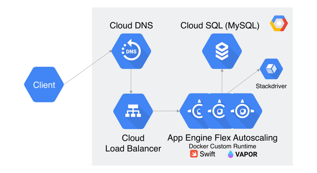 How Google App Engine Works?